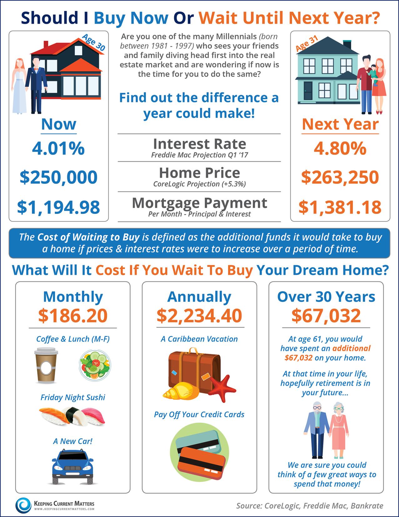 info-buy-or-wait